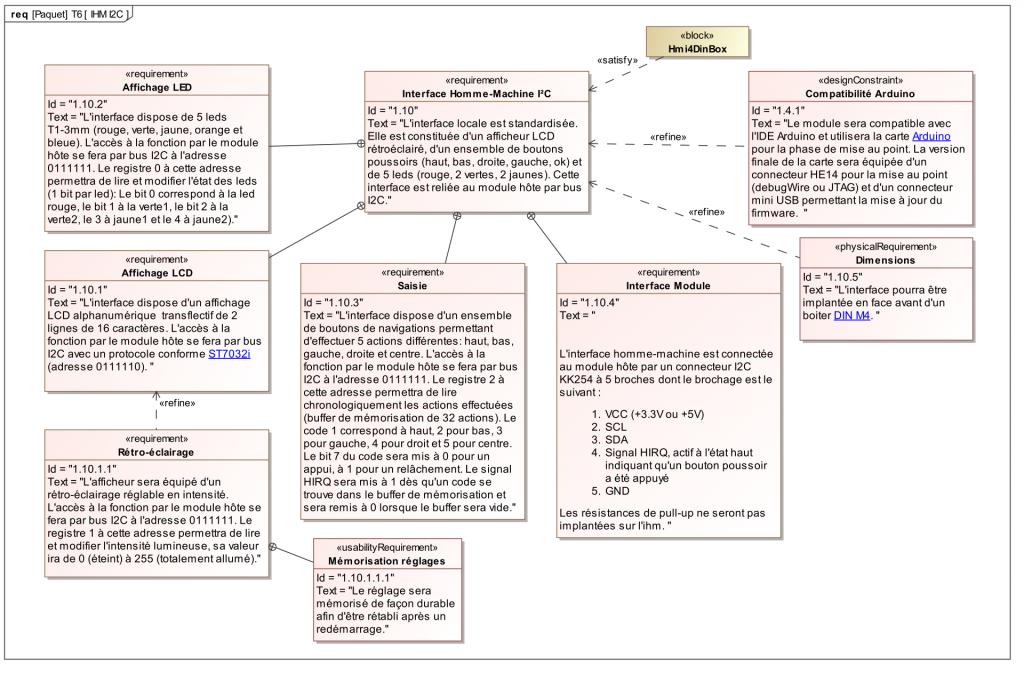 Requirement Diagram Hmi4DinBox